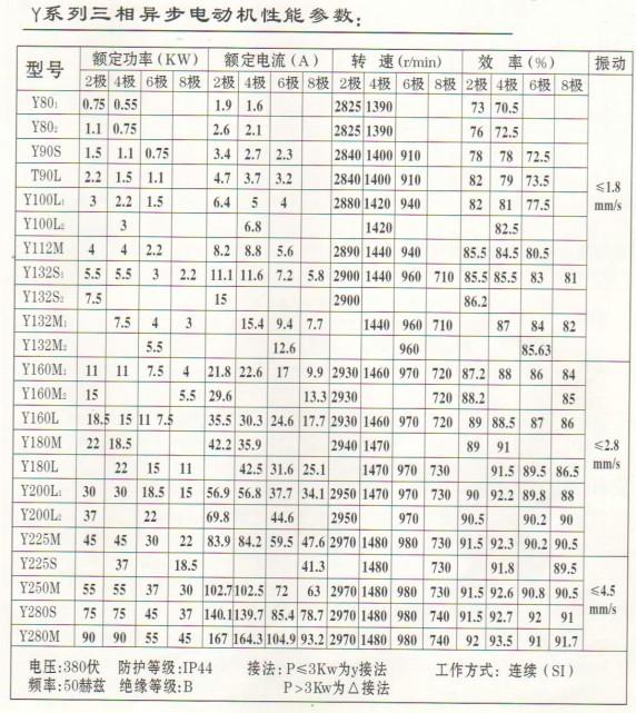 Y系列三相异步电动机性能参数表