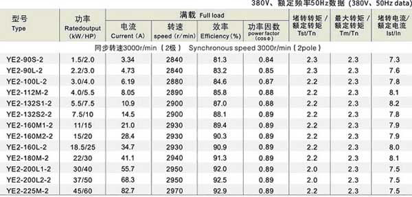 YE2系列三相异步乐虎国际维一官网参数